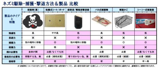 駆除製品タイプ 比較表